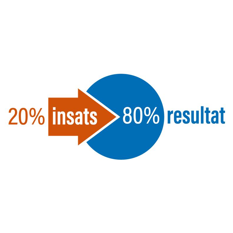 Nå 80% av resultatet med 20% av insatsen!